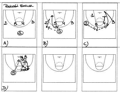 Gráfico. Movimiento ataque. España vs Francia. Pre Eurobasket 2007